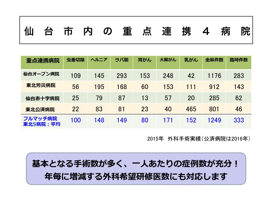 仙台市内の重点連携4病院